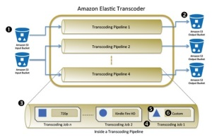 Amazon's Elastic Transcoder